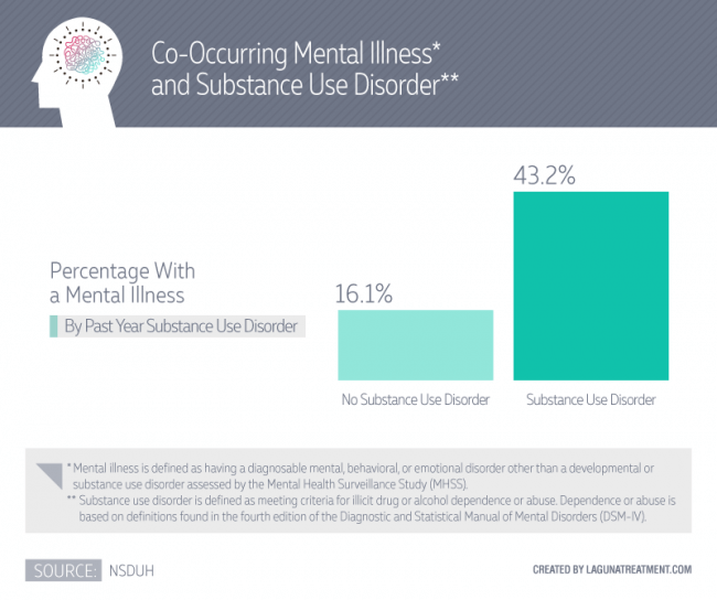 percentages of co-occurring disorders