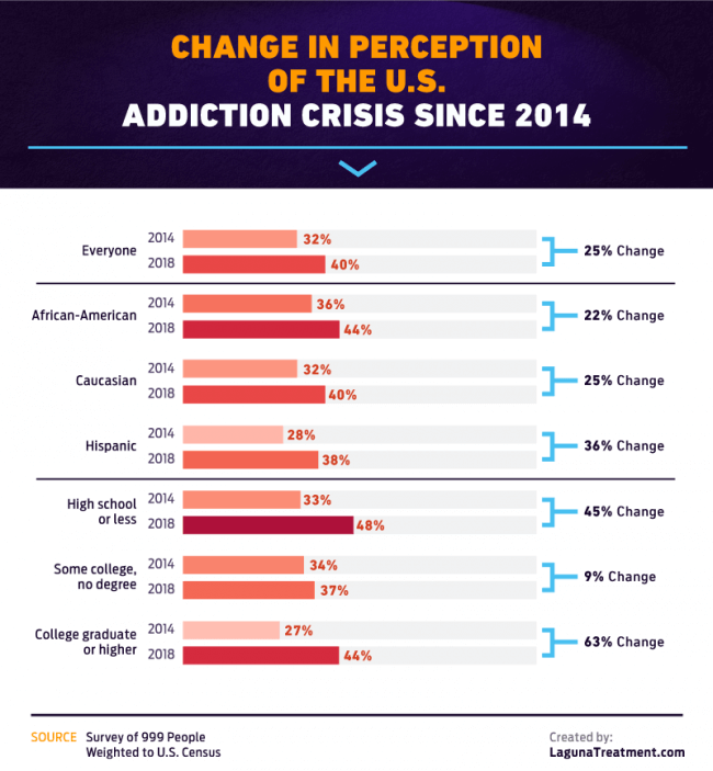 change in U.S. perception of addiction
