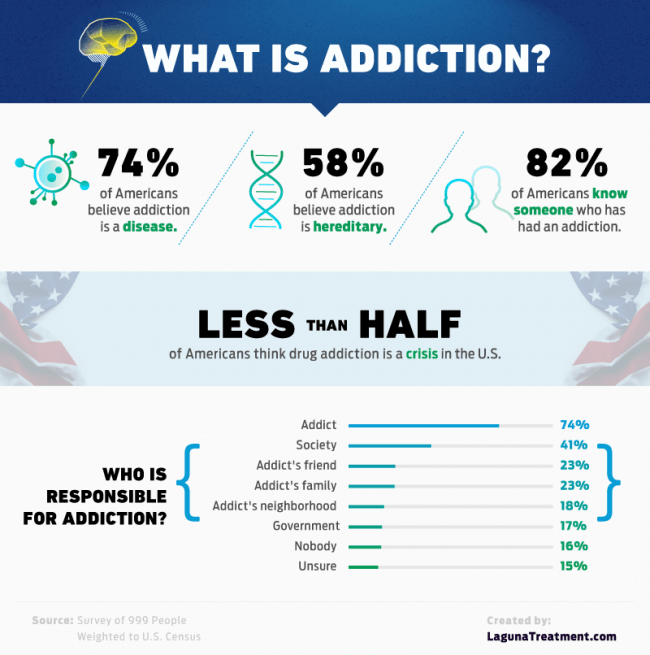 what is addiction infographic