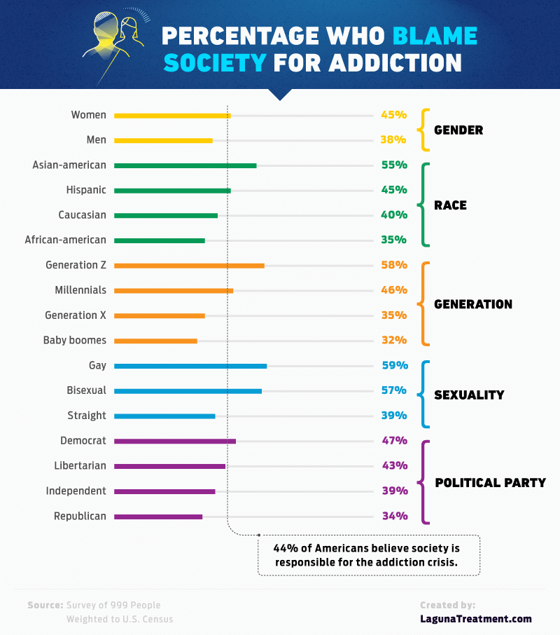 blaming society for addiction