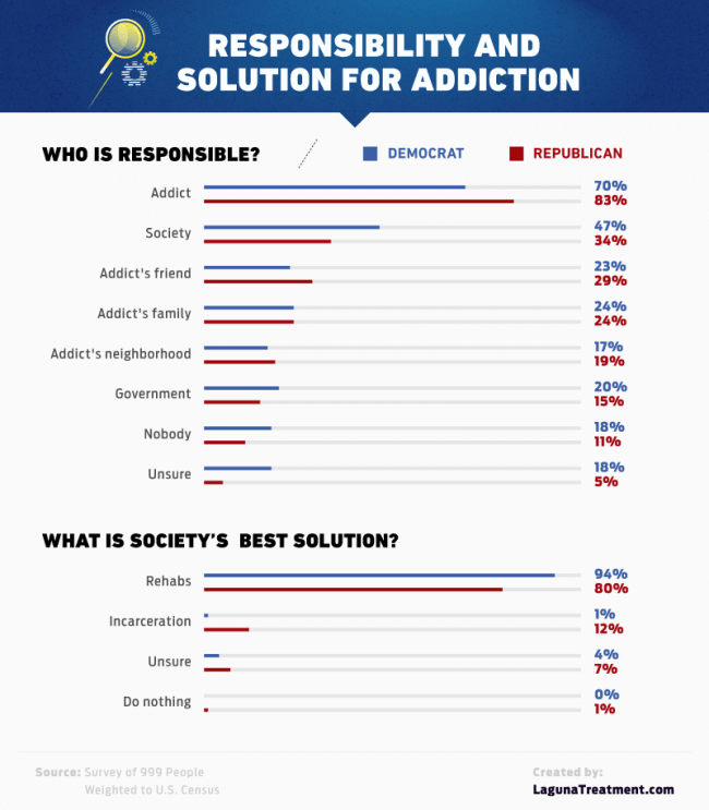 responsibility for addiction