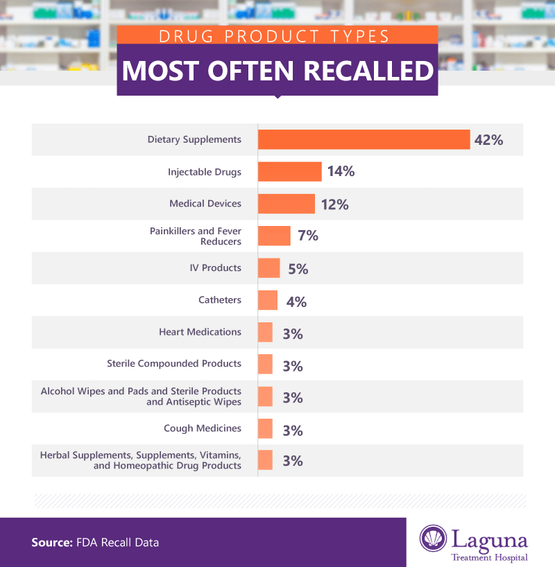 Drug product types most often recalled