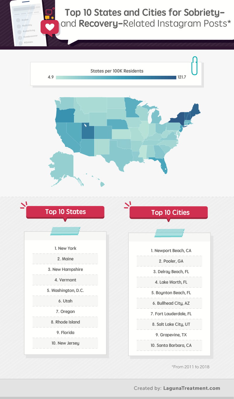 graph shows top 10 states and cities for sobriety and recovery related instagram posts