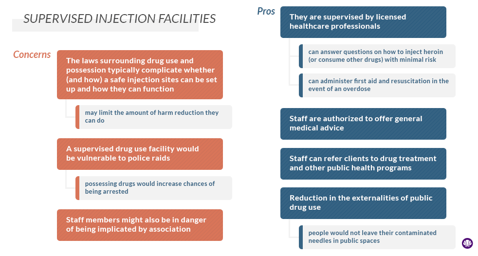 supervised injection facilities