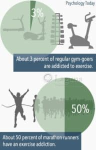 graph shows 3% of regular gym goers are addicted to exercise and 50% of marathon runners have an exercise addiction