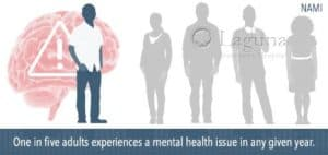 graph shows 1 in 5 adults experiences a mental health issue in any given year
