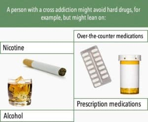 a person with cross addiction might use prescription medications, nicotine or alcohol to cope
