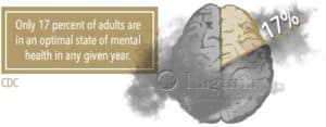 graph shows 17% of adults are in an optimal state of mental health in any given year