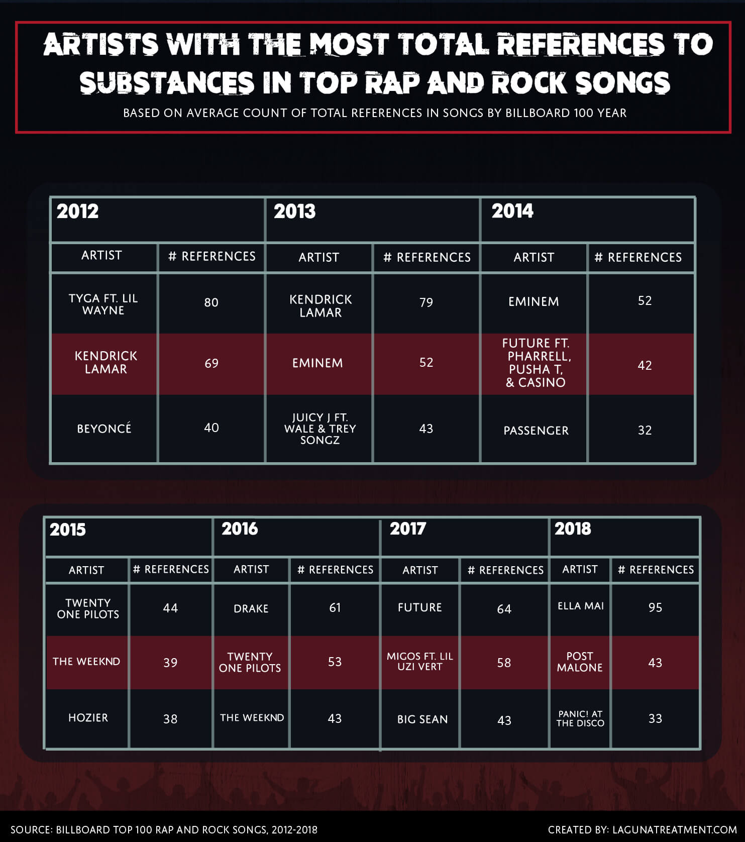 Artists with the Most Total References to Substances in Top Rap and Rock Songs Chart
