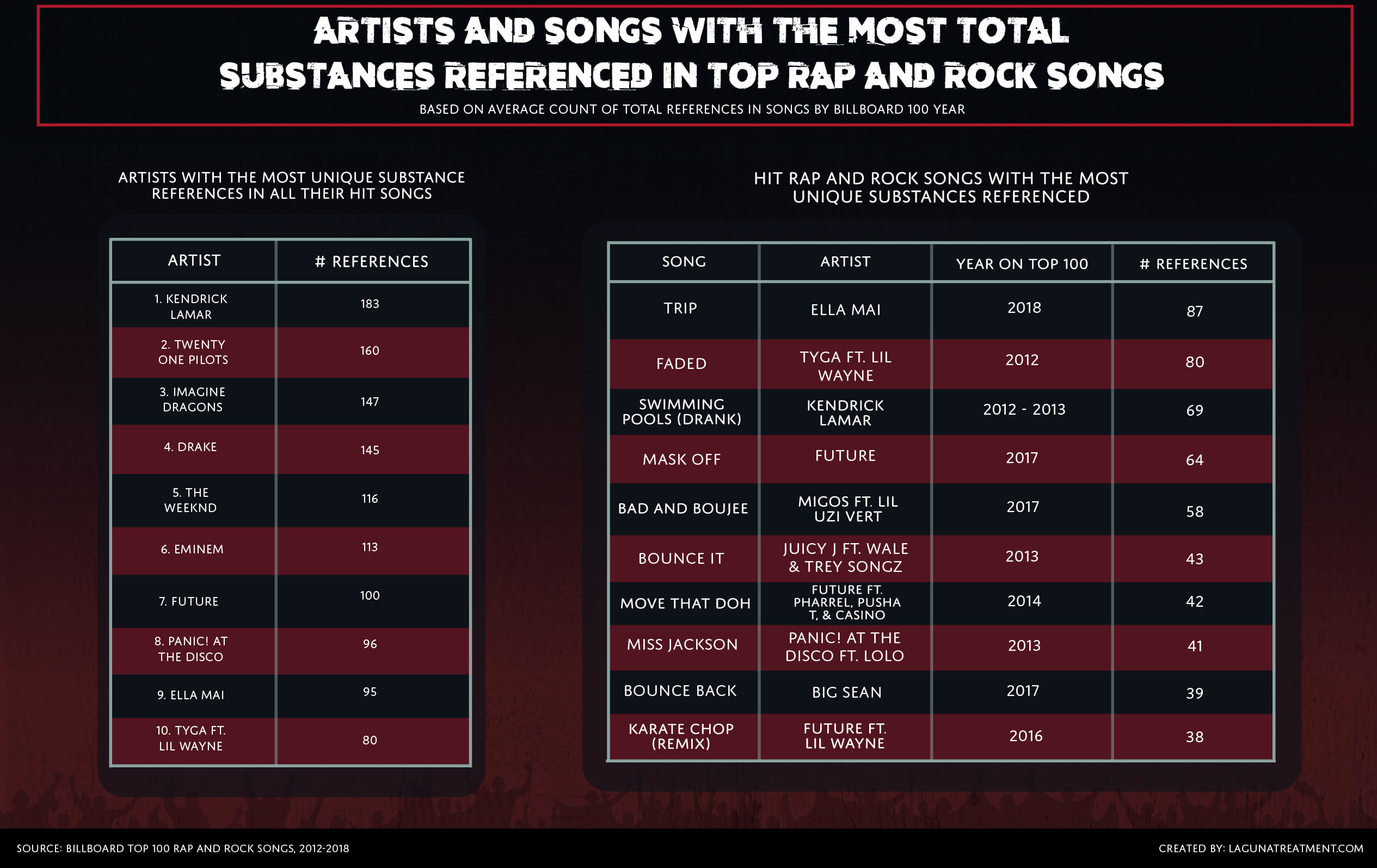Artists and Songs with the Most Total Substances Referenced in Top Rap and Rock Songs Chart